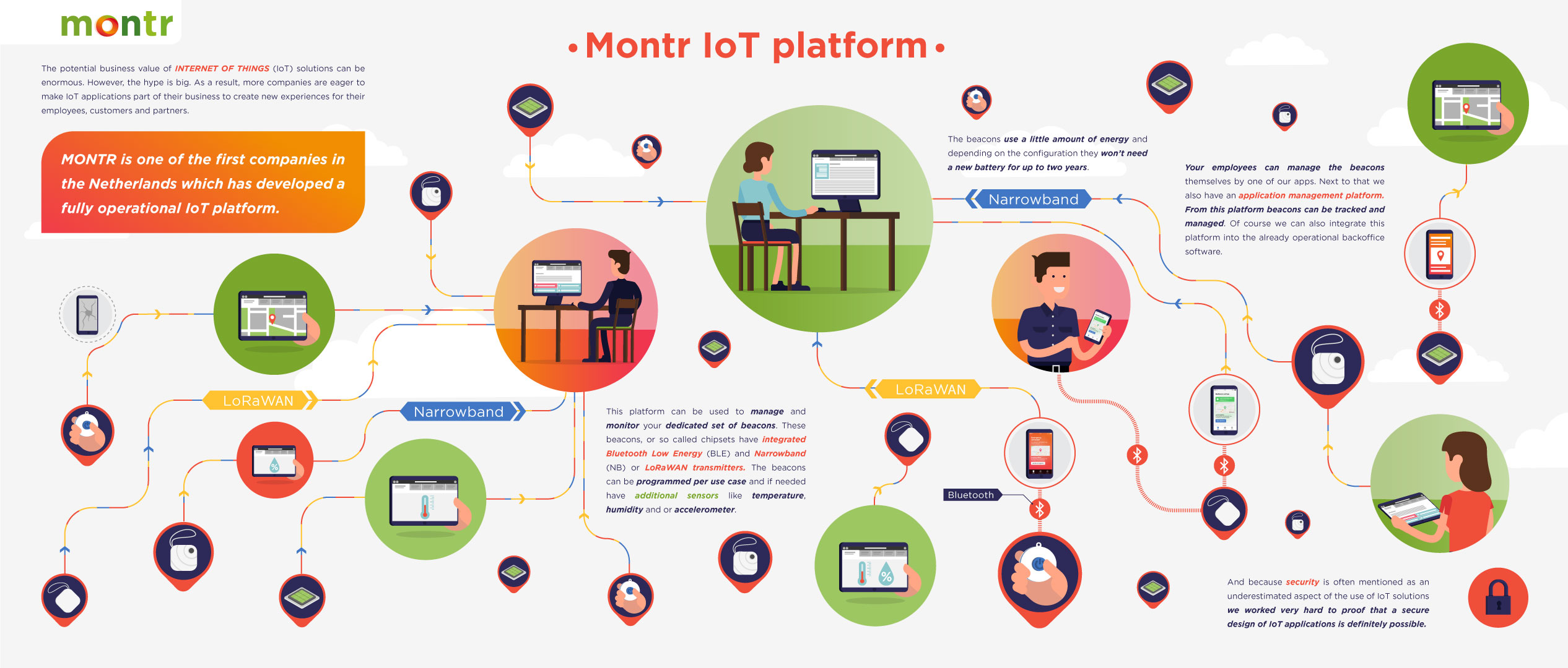 Montr illustration IoT